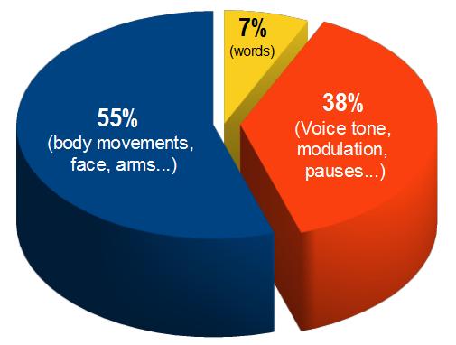 Statistical pie chart also body language rh mcburgess wordpress