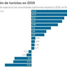 Las vacías políticas del PP convierten a la Región en el destino nacional que más turistas perdió en 2019