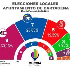El barómetro de agosto de `Murcia Electoral´ confirma la tendencia al alza de MC Cartagena