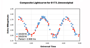 Data collected by the students is demonstrated in a composite lightcurve.