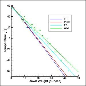 Sleeping_Bag_temp_vs_weight