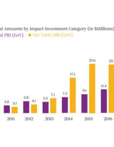 Investment chart also impact investing mcconnell foundation rh mcconnellfoundation