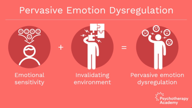 infographic displaying the 3 steps of pervasive emotion dysregulation (emotional sensitivity + invalidating environment = pervasive emotion dysregulation) learn how to interact better with your child in online dbt parenting classes with montgomery country counseling center 20852
