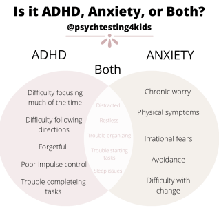vendiagram showing similarities and differences between anxiety and adhd