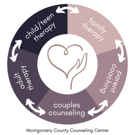 infographic for Montgomery County Counseling that says child therapy and teen therapy with an arrow to family therapy with an arrow to parent coaching with an arrow to couples counseling with an arrow to adult therapy with an arrow back to child/ teen therapy. Begin counseling in Rockville, MD today