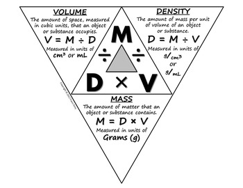 How are density mass and volume related? + Example