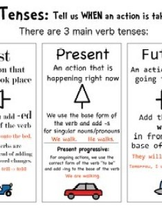 Verb tense review also lessons tes teach rh