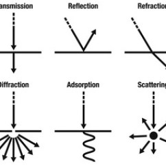 Light Wave Diffraction Diagram Er Template Sound/light/waves - Science Exam Review (6th Grade)