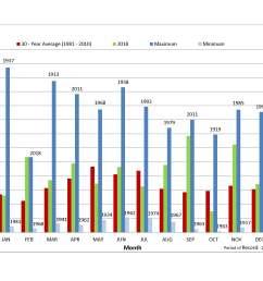 the chart represents an average of 42 precipitation stations mcd operates  [ 2200 x 1700 Pixel ]