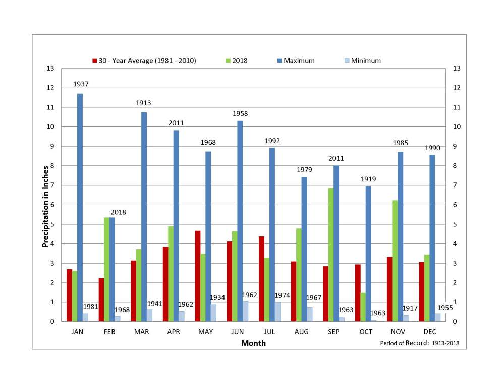 medium resolution of the chart represents an average of 42 precipitation stations mcd operates