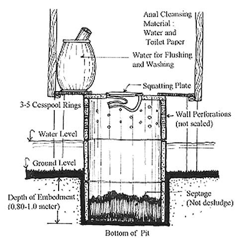 Chapter 3 Low-Cost Sanitation Systems used in Coastal and