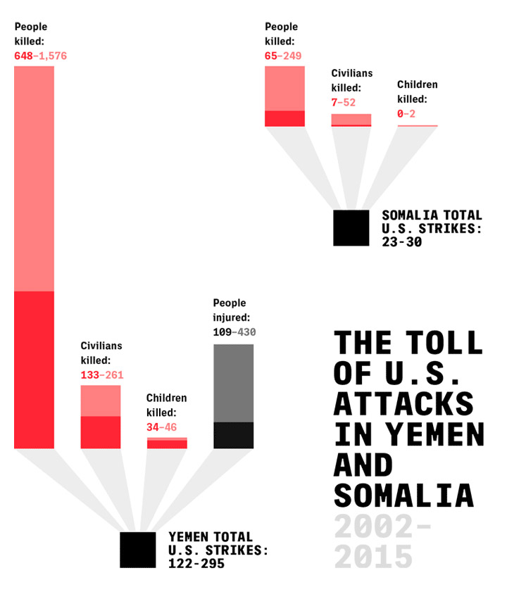 (Infographic courtesy of: The Intercept.)