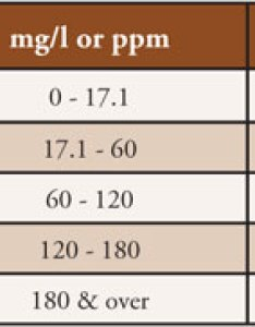 The chart below lists classifications used to determine water hardness or softness also ce center template assisted crystallization rh continuingeducationpmedia