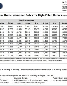 High value home insurance rates gainesville fl as of january also rh mcgriffwilliams