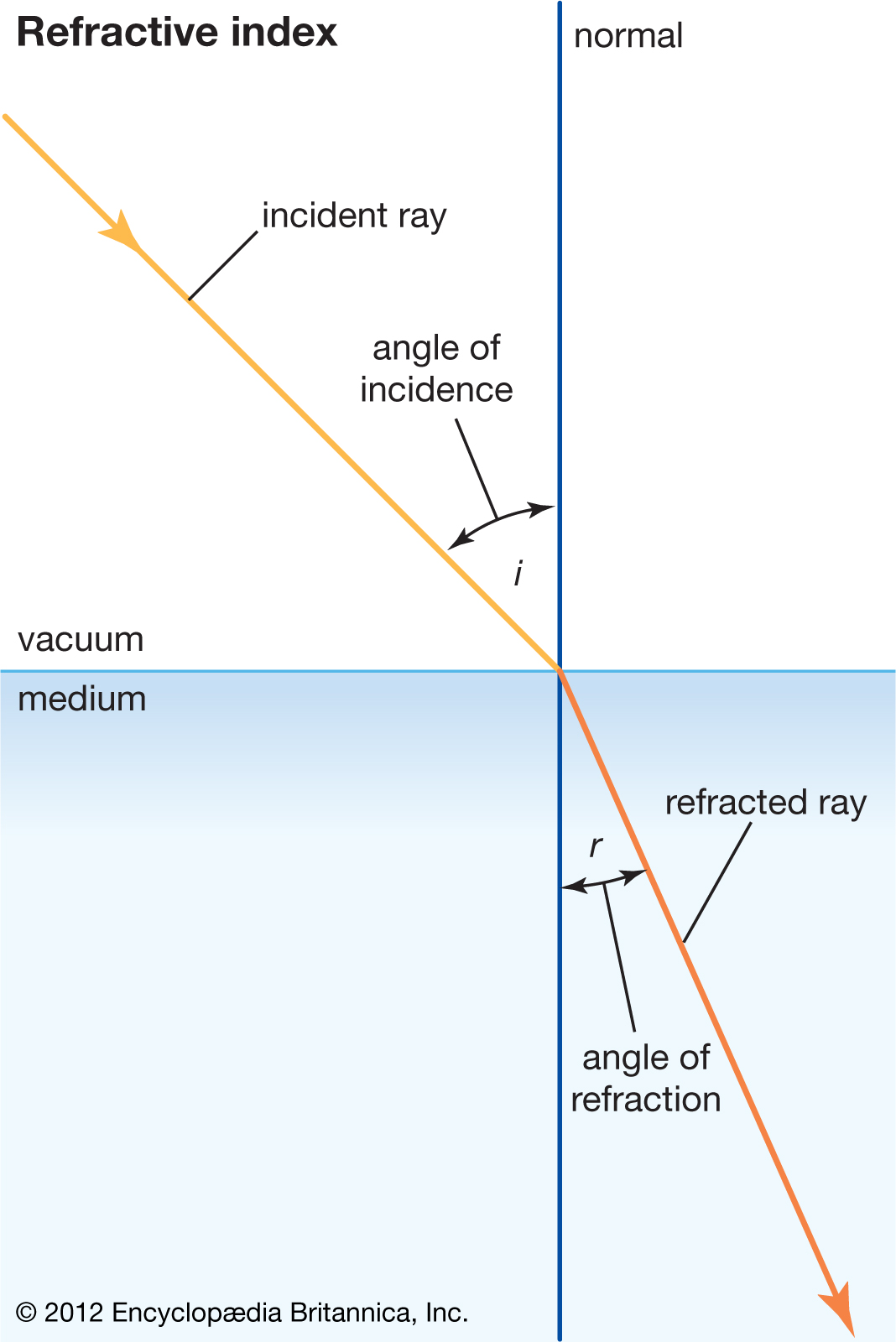 Blog 1 The Speed Of Light And Refractive Index
