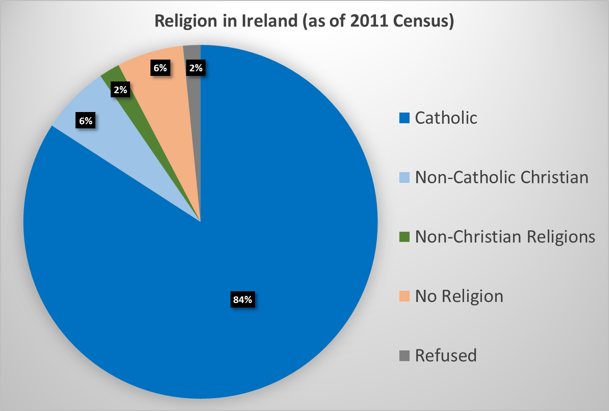 Image result for religion in ireland 2015