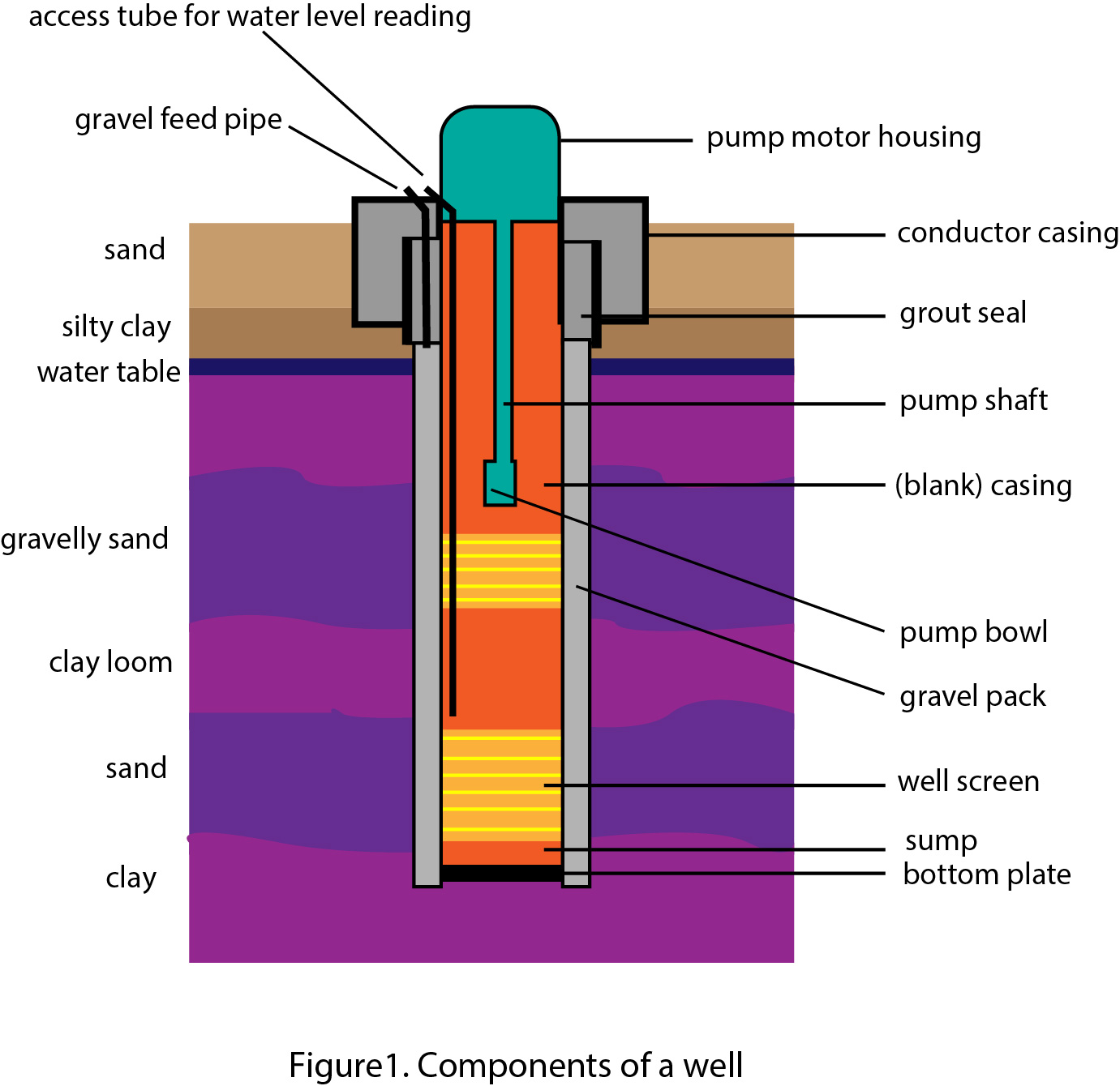 hight resolution of the drilled well uses constructed cable tools or a rotary drilling that can penetrate unconsolidated material to get as deep as 1 000 feet diagram