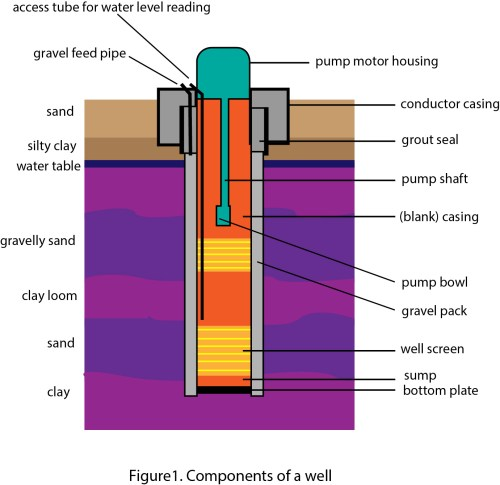 small resolution of the drilled well uses constructed cable tools or a rotary drilling that can penetrate unconsolidated material to get as deep as 1 000 feet diagram