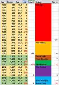 JAMAICA MURDER STATS 1989-2018