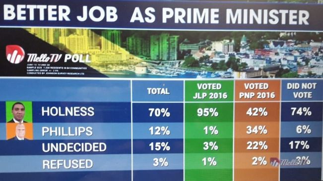Holness heavily outscores Phillips on leadership – Poll