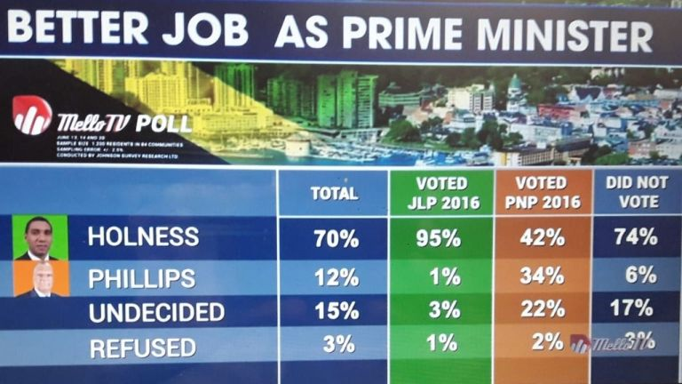 Holness heavily outscores Phillips on leadership - Poll