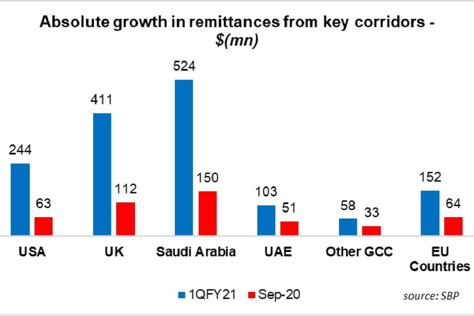 Remittances up by 38.4% in September 2020
