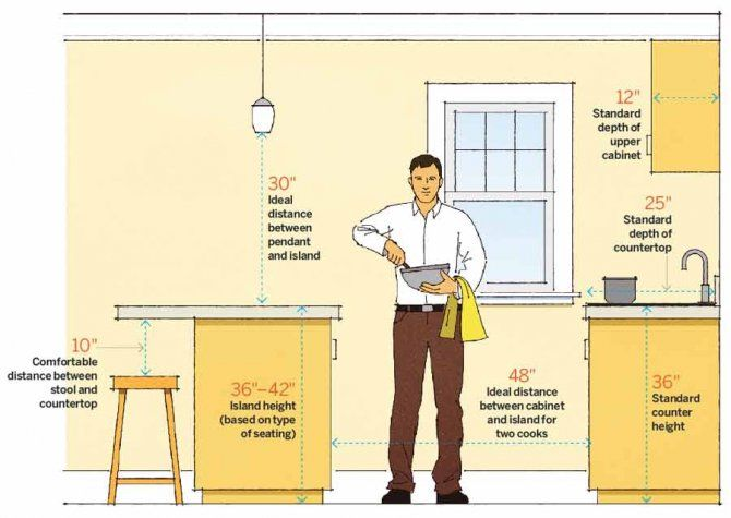 Does A  Inch Stool Work At A Kitchen Island