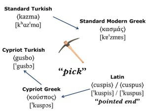 The similarities between Cypriot Turkish and Cypriot Greek. Credit: SharedWords