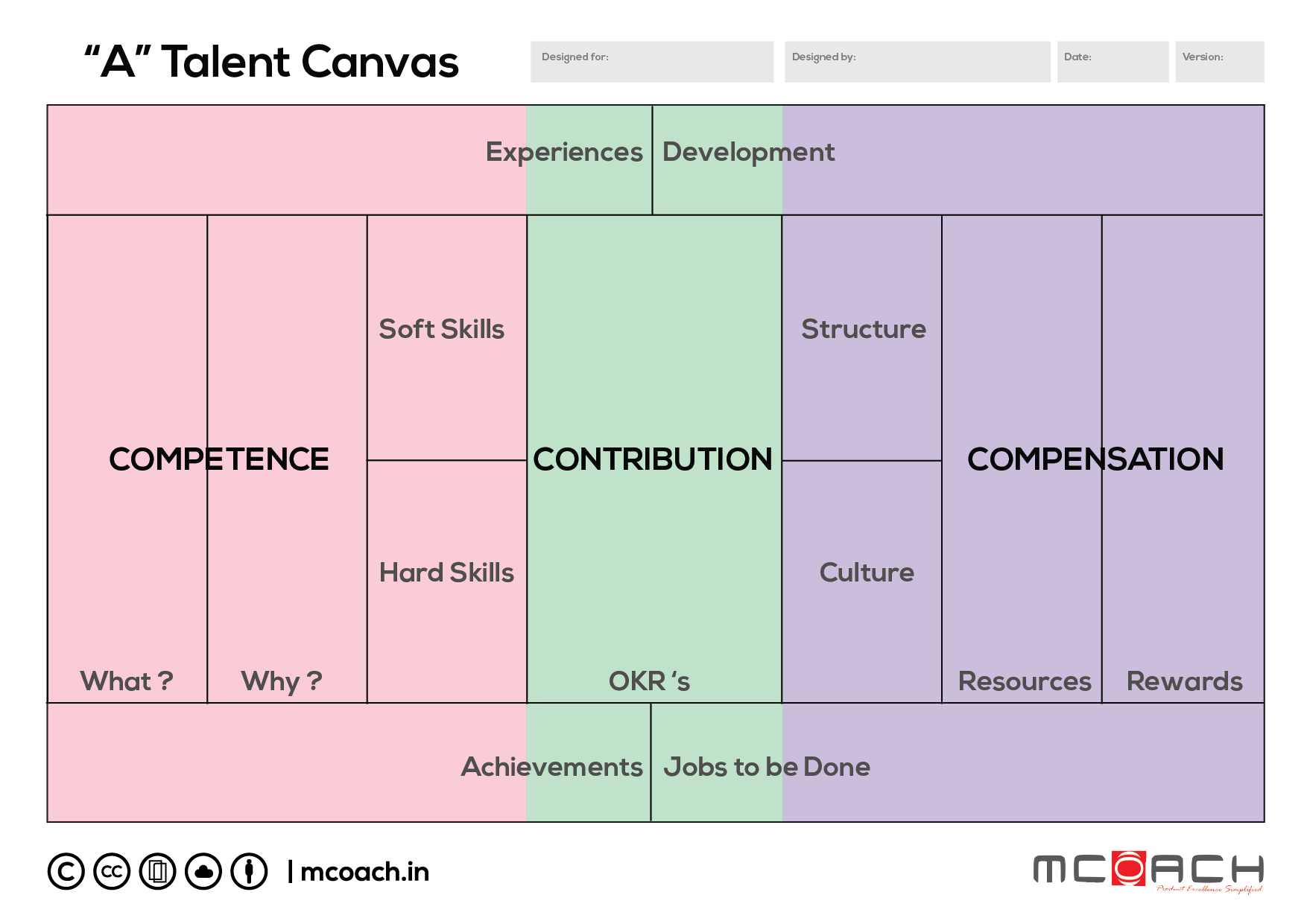 Talent Canvas, Product Management