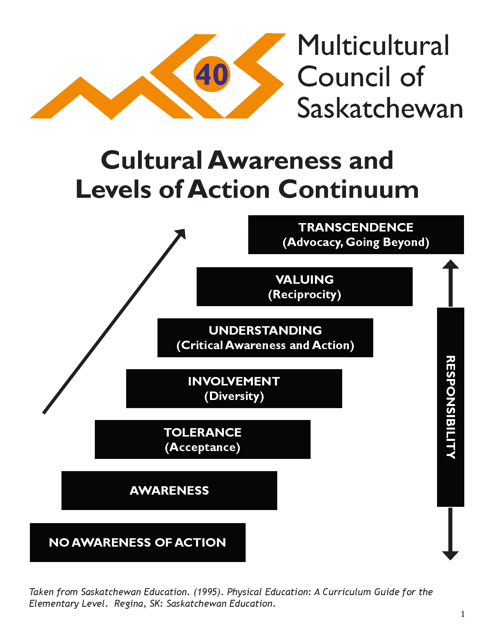 Cultural Awareness And Levels Of Action Continuum Page 1