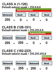 IP Address and Subnet Mask