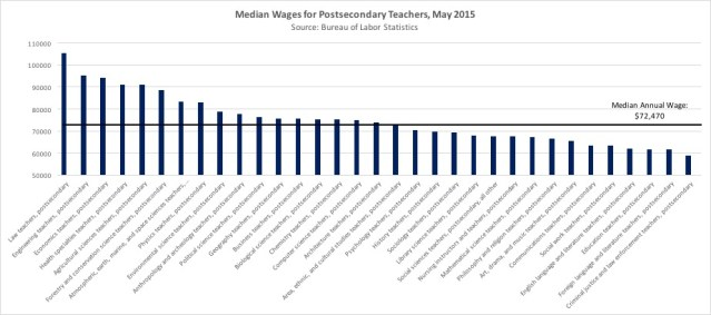Wages Chart PostSecondary Teachers.jpg
