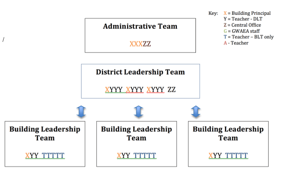 administrator and teacher leadership team involvement