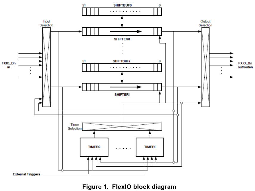 uart timing diagram how to hook up a 4 way switch nxp flexio generator for the ws2812b led stripe protocol | mcu on eclipse