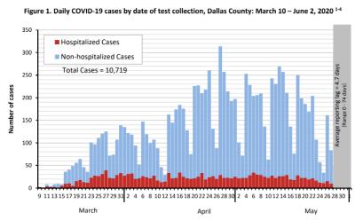 City of Dallas COVID-19 Update: June 3 2