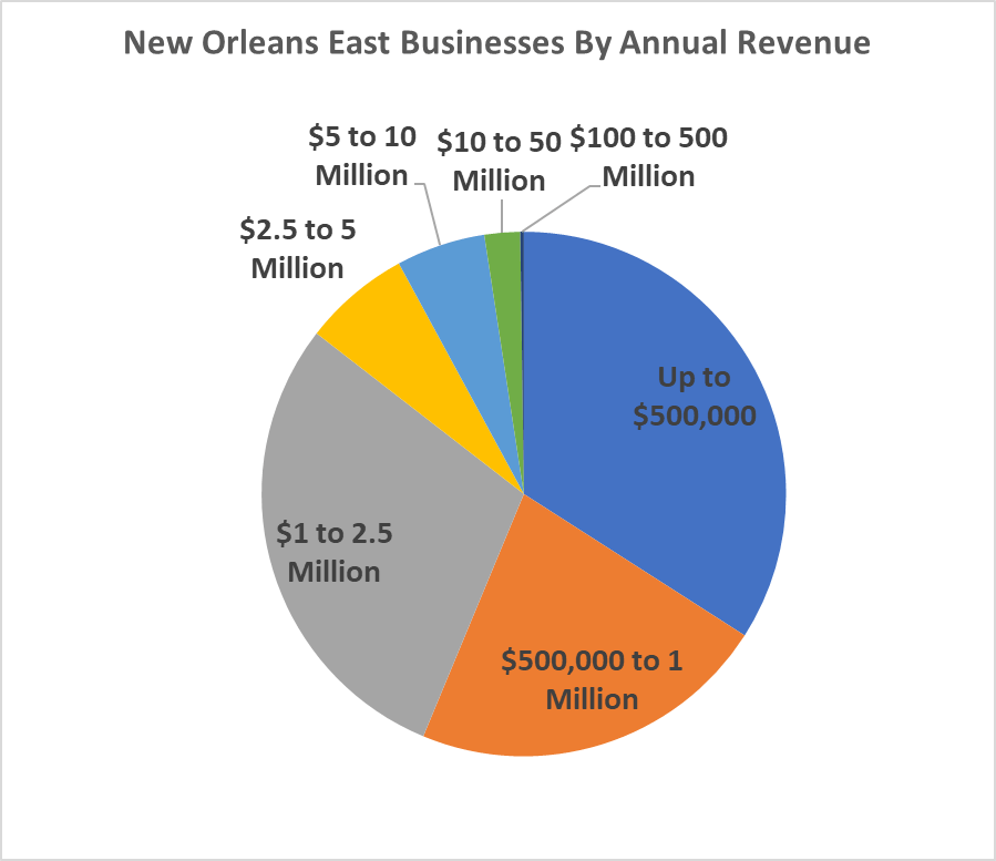 New Orleans East Businesses By Annual Revenue