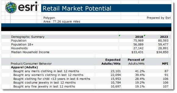 esri | Retail Market Potential