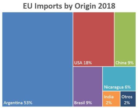 EU imports by origin 2018