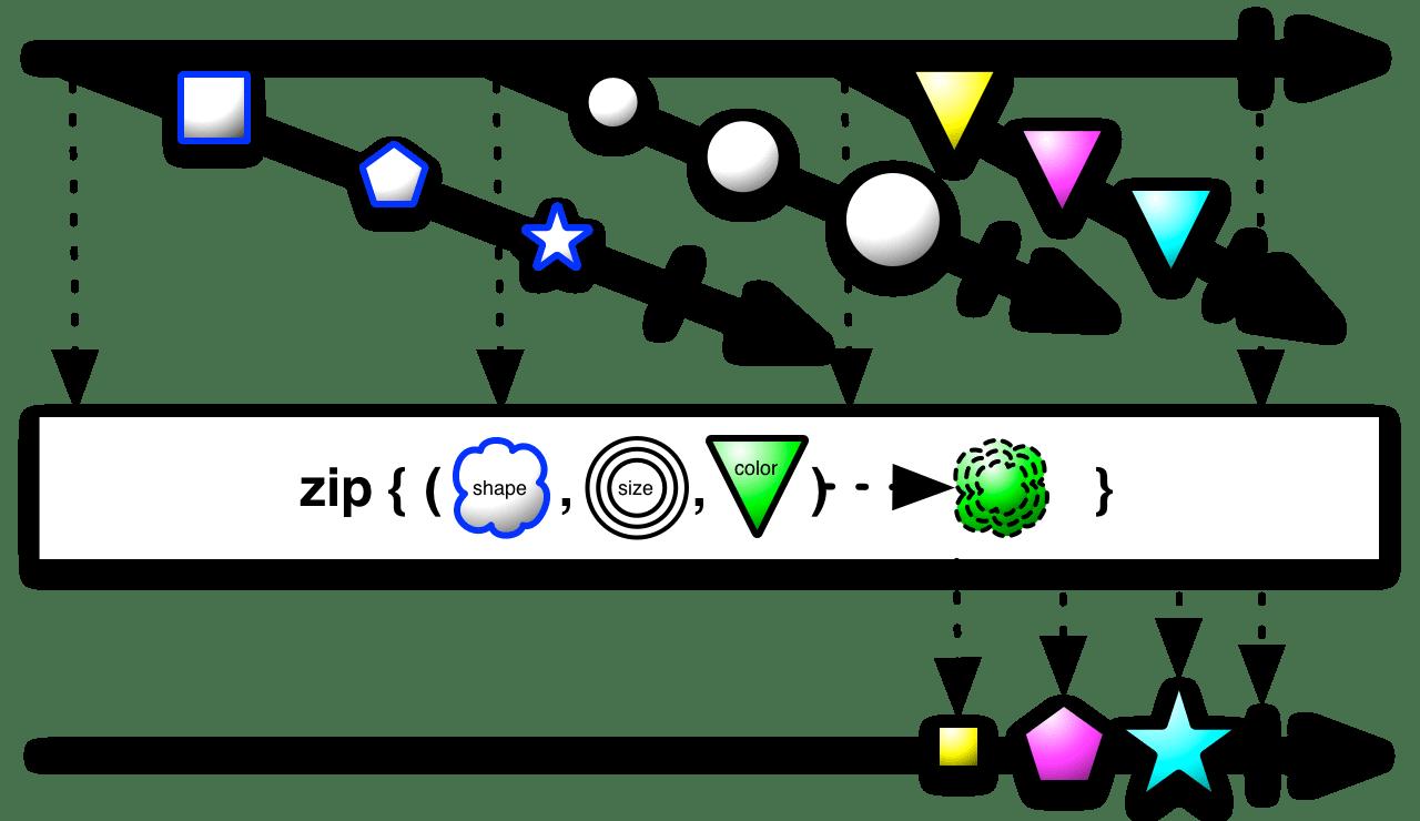 Zip · ReactiveX文檔中文翻譯