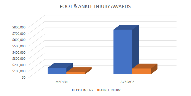 foot injury compensation payouts