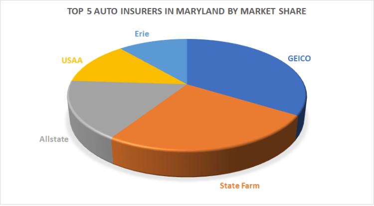 Auto Insurance Market Share in Maryland