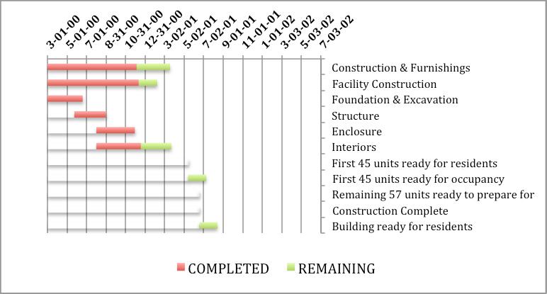 Gantt Chart And Network Diagram Mdcastro