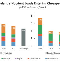 maryland has made steady progress reducing nutrient pollution since 1985  [ 1662 x 1049 Pixel ]