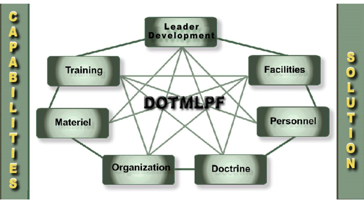 DOTMLPF-P Analysis and Military Medicine