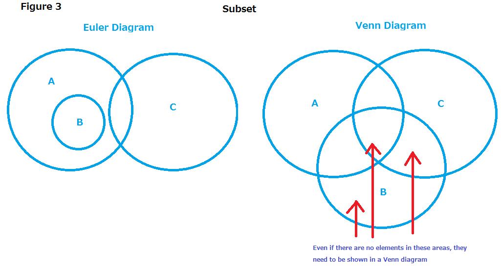 venn euler diagram