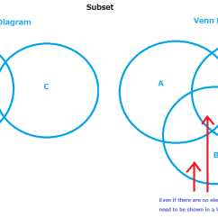 Venn Euler Diagram In Math 2001 Ford F250 Super Duty Trailer Wiring Chapter 5: Diagrams Versus | Thoughts Mdm4u