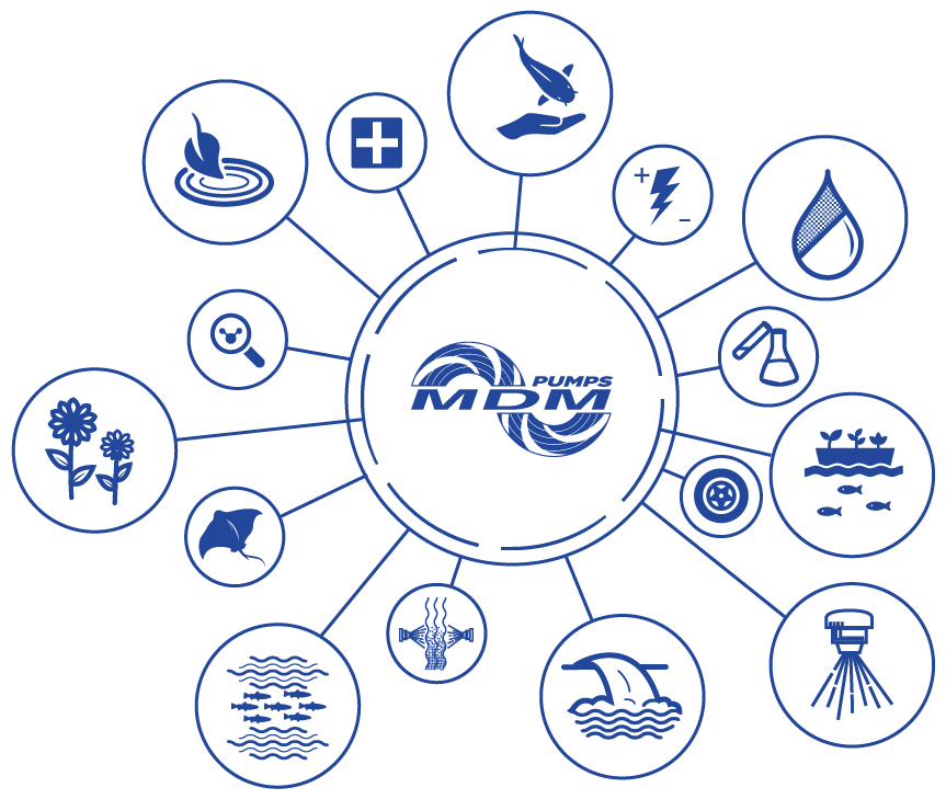 Blue MDM Pumps logo with industries and applications icons