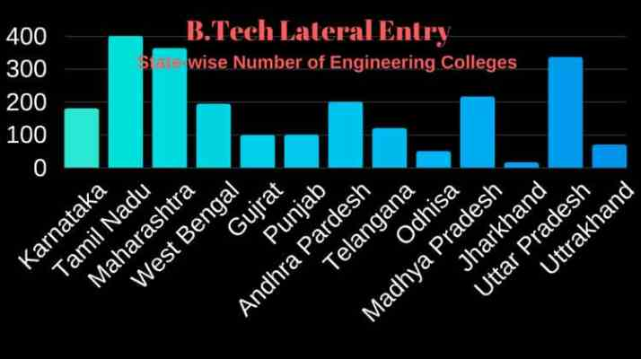 State Wise Engineering Colleges For B.Tech second Year Admission