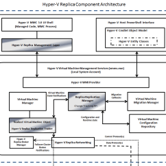 Hyper V Network Diagram 5 Wire To 4 Trailer Wiring Getvirtual Virtualization All Page 3