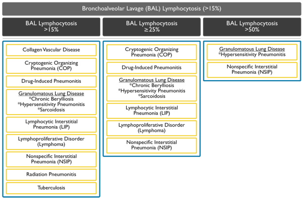 bal-lymphocytosis